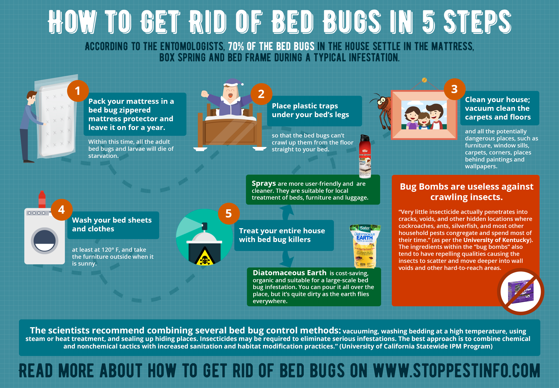 how to get rid of bed bugs with bombs and foggers. does it really work?